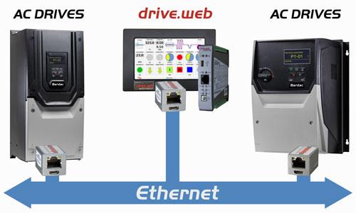 Bardac AC Drive Options